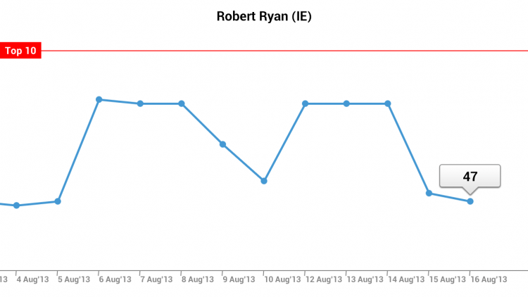 Robert Ryan ranking