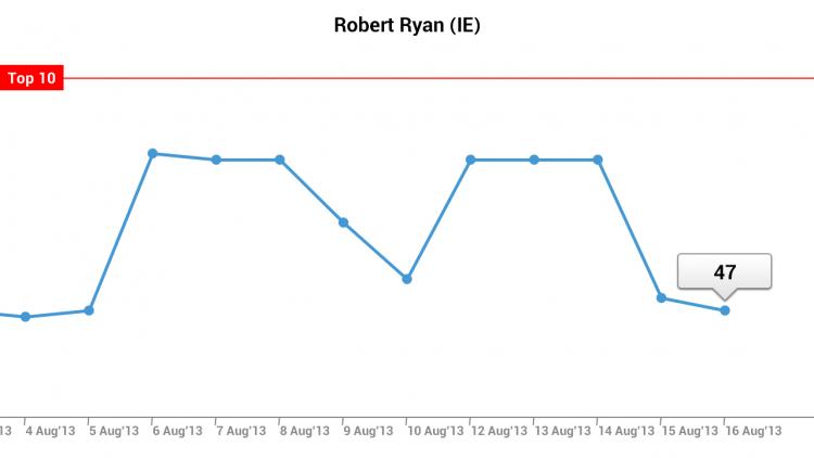 Robert Ryan ranking