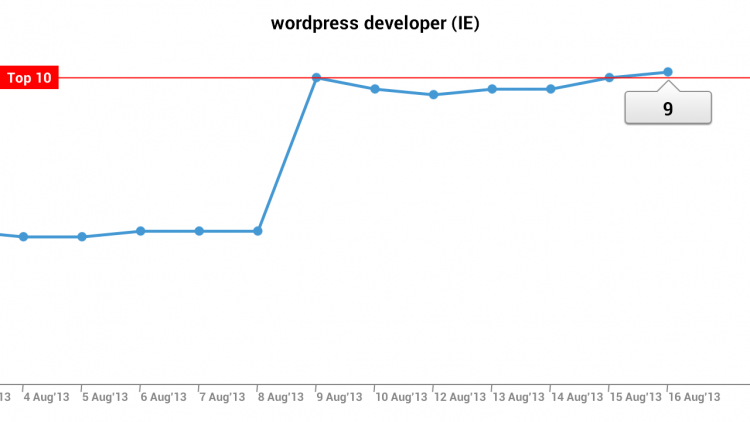 WordPress Developer ranking