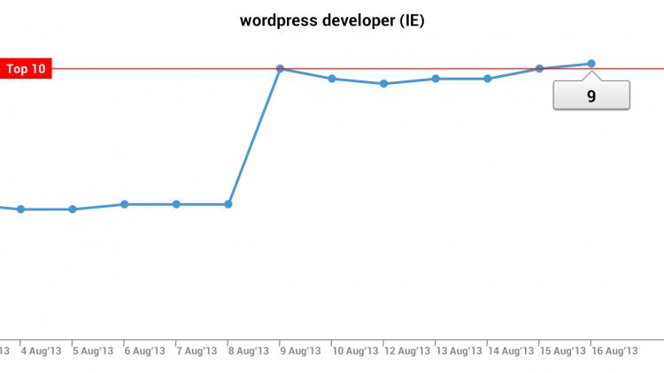 WordPress Developer ranking