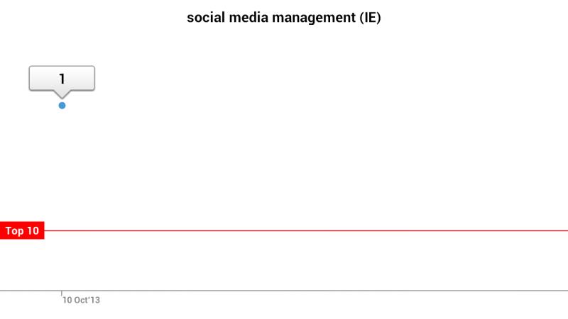 RobertRyan.ie ranks 1st for Social Media Management