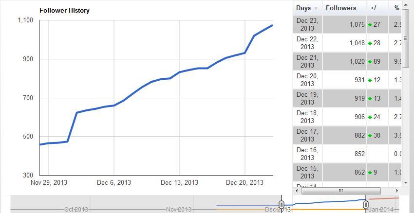 Robert Ryan Google Plus Follower Chart