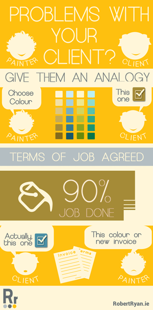 Problems with your client - Robert Ryan - infographic