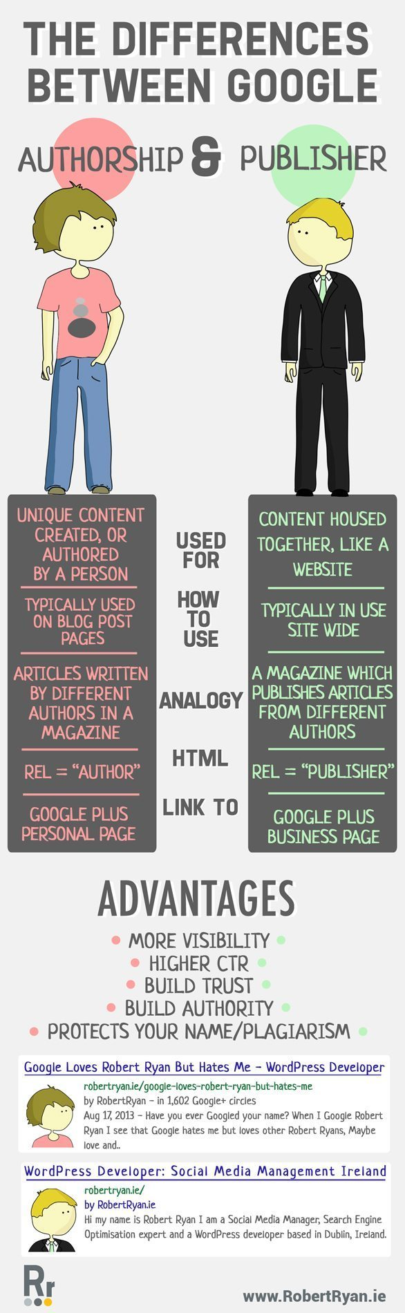 Google Authorship and Publisher - what's the difference