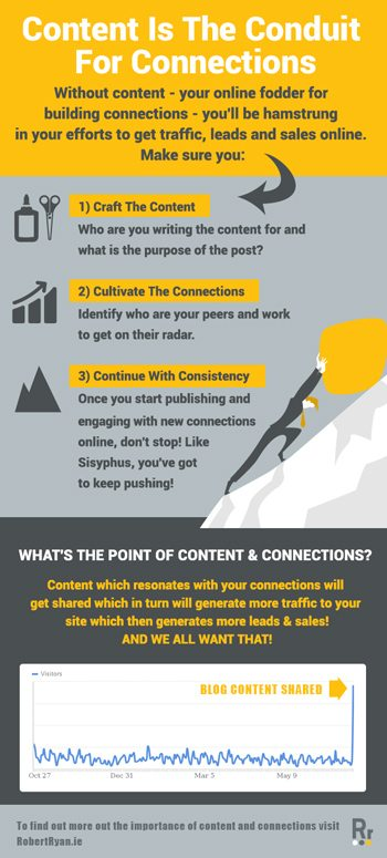 Content is the conduit for connections - craft, cultivate and continue