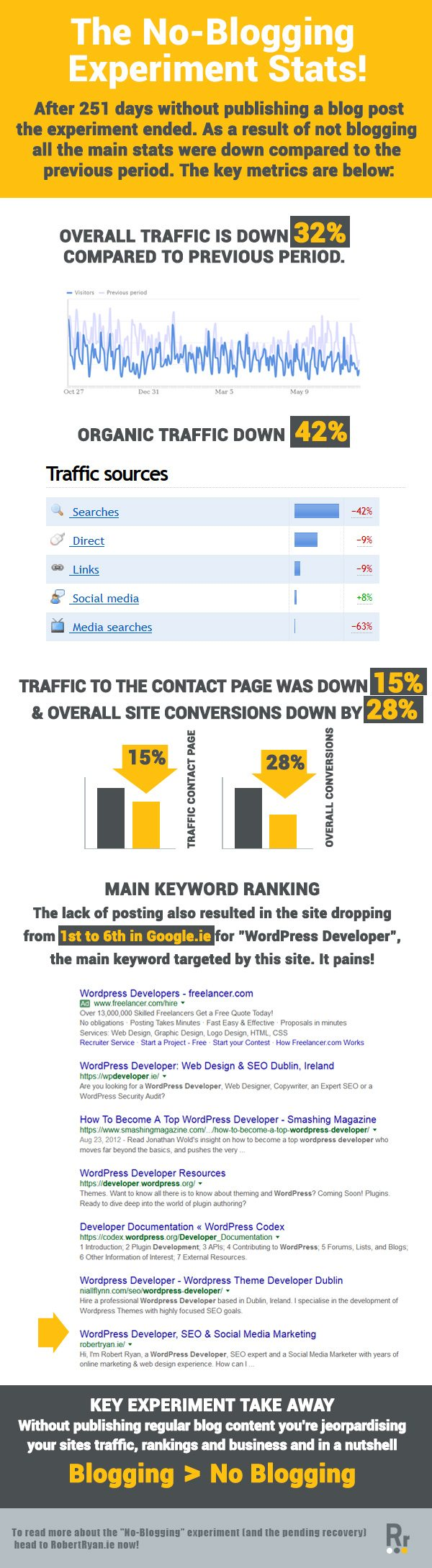 The No-Blogging Experiment Stats - What Happens SEO With No Blogging