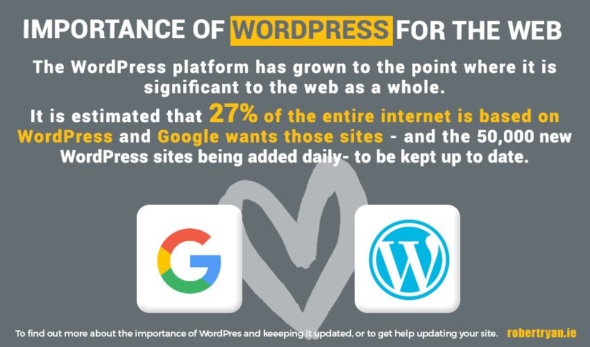 WordPress Web Usage Statistics