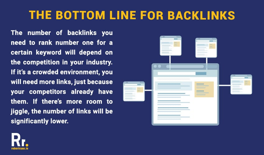 how many backlinks do you need to rank a site